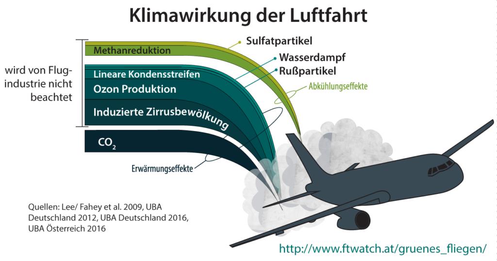 Klimawirkung der Luftfahrt