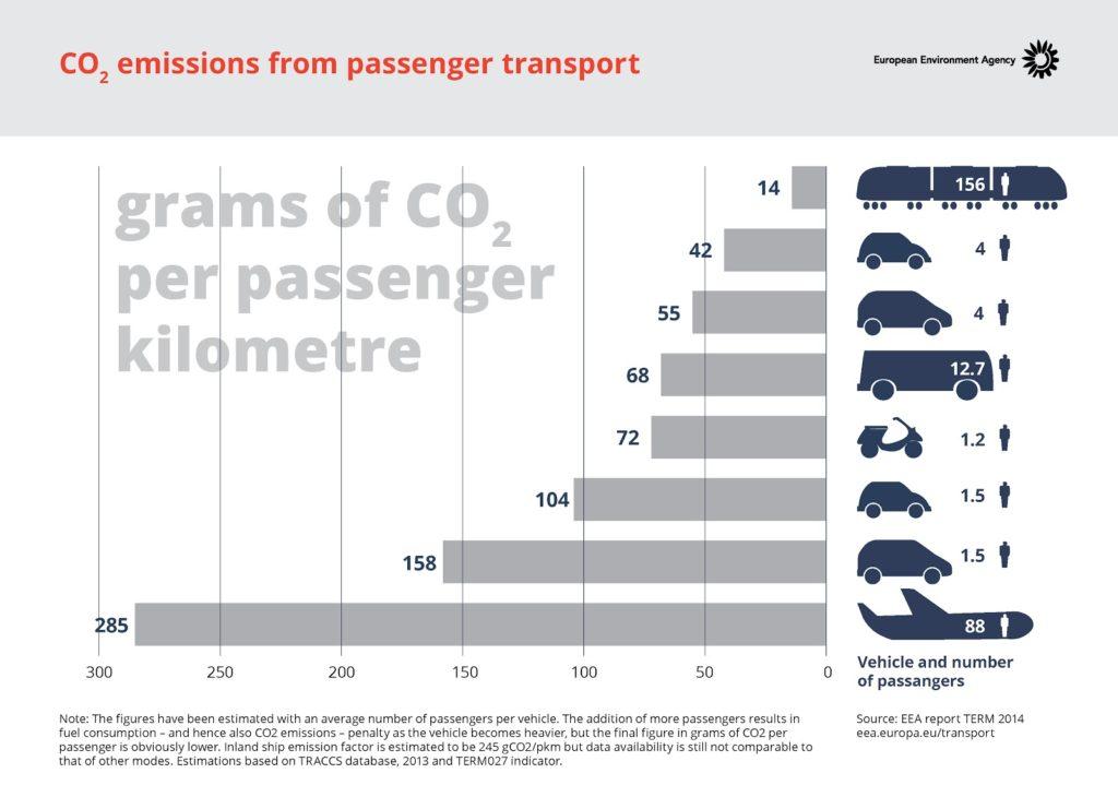 Balkendiagram der CO2 Emissionen für Passagiertransport.